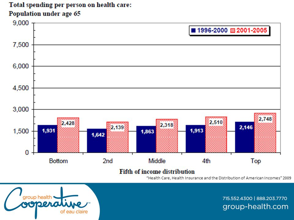 Health Care, Health Insurance and the Distribution of American Incomes 2009