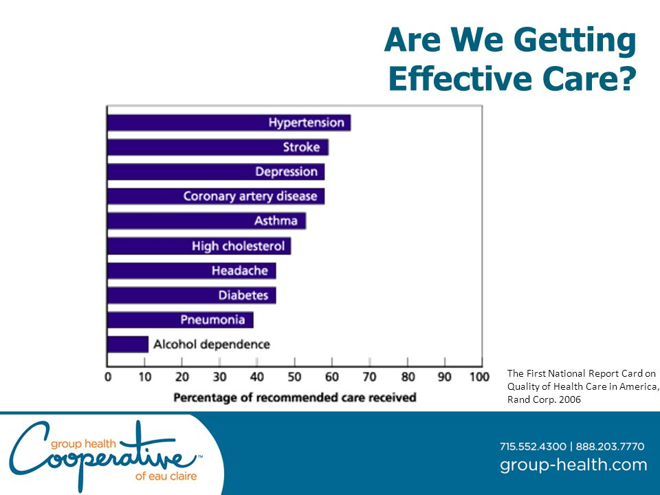 Are We Getting Effective Care.