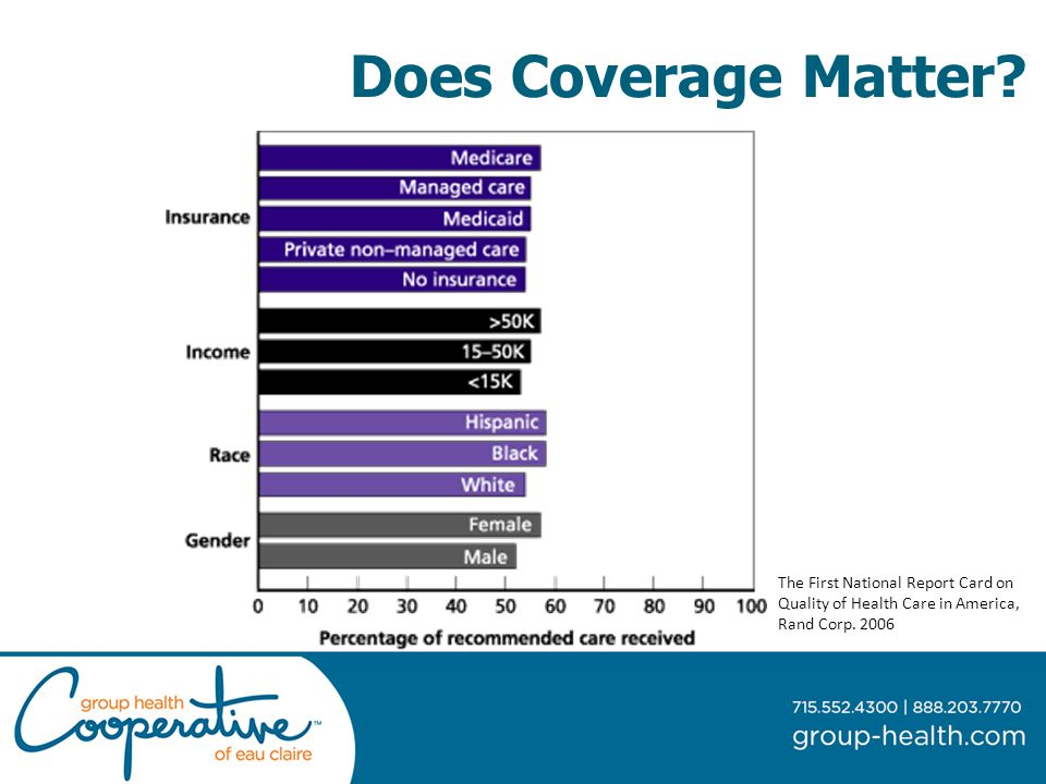 Does Coverage Matter