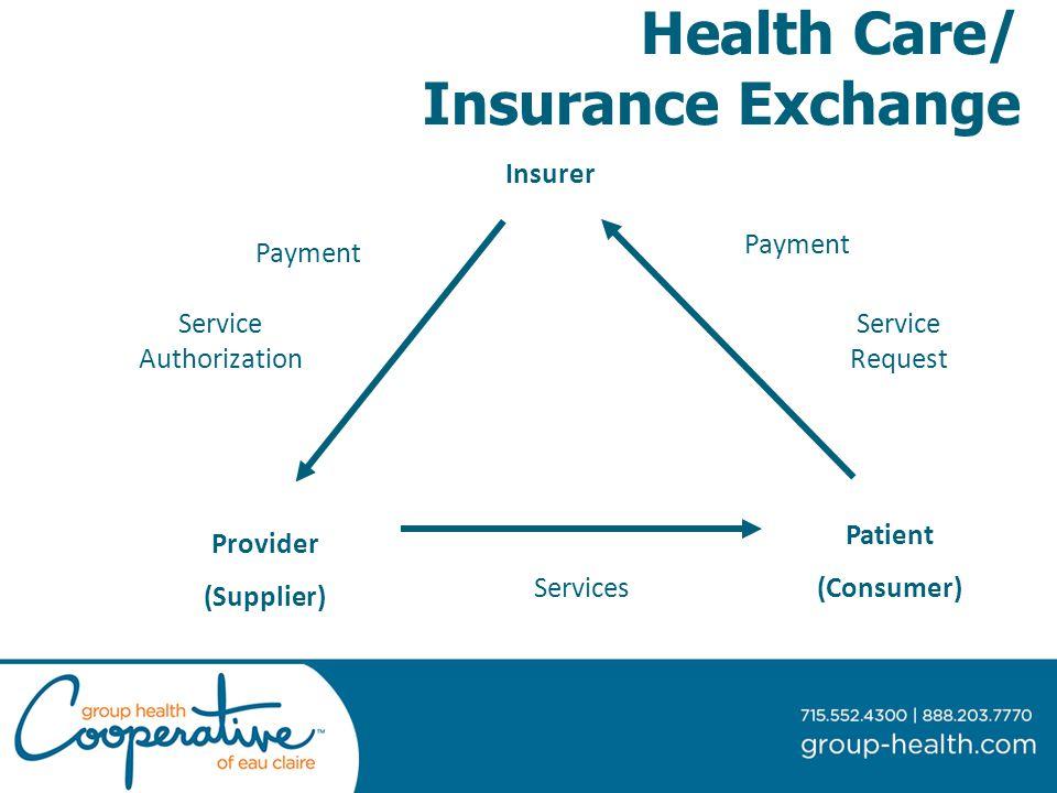 Health Care/ Insurance Exchange Patient (Consumer) Provider (Supplier) Payment Services Insurer Payment Service Request Service Authorization