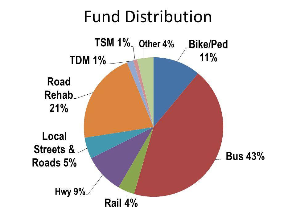 Fund Distribution