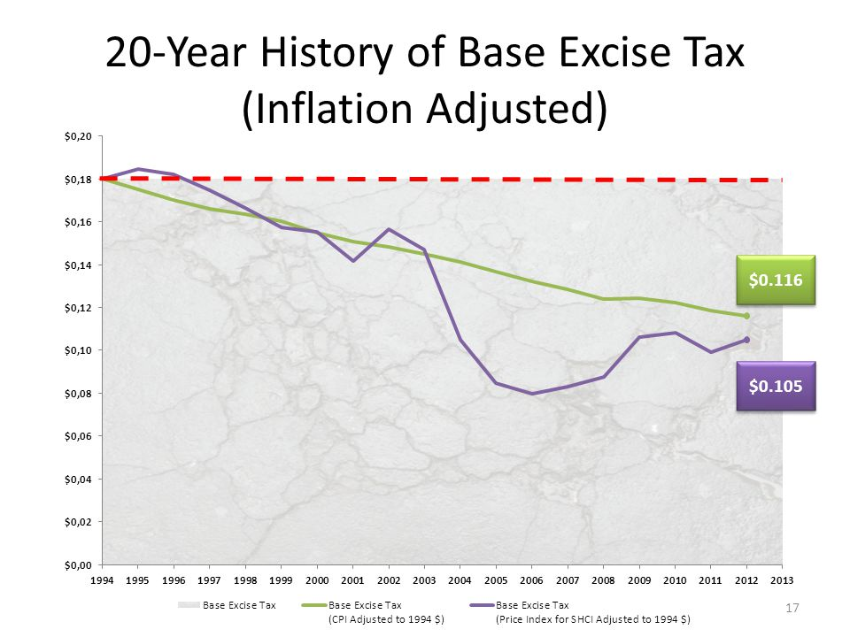 20-Year History of Base Excise Tax (Inflation Adjusted) 17 $0.116 $0.105
