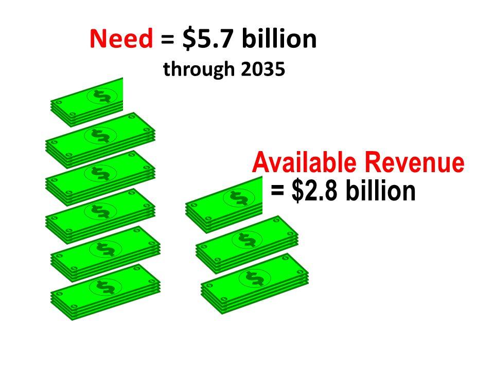 Need = $5.7 billion through 2035 Available Revenue = $2.8 billion