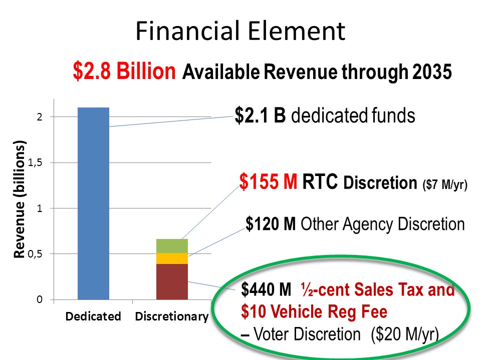 Financial Element $120 M Other Agency Discretion $2.1 B dedicated funds $440 M ½-cent Sales Tax and $10 Vehicle Reg Fee – Voter Discretion ($20 M/yr) $2.8 Billion Available Revenue through 2035 $155 M RTC Discretion ($7 M/yr)