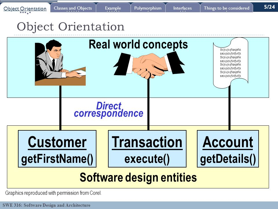 SWE 316: Software Design and Architecture Object Orientation Real world concepts Software design entities Skljkvjkvjfkavjafkk saovjsdvjfvkfjvkfjk Skljkvjkvjfkavjafkk saovjsdvjfvkfjvkfjk Skljkvjkvjfkavjafkk saovjsdvjfvkfjvkfjk Skljkvjkvjfkavjafkk saovjsdvjfvkfjvkfjk Account getDetails() Transaction execute() Customer getFirstName() Direct correspondence Graphics reproduced with permission from Corel.