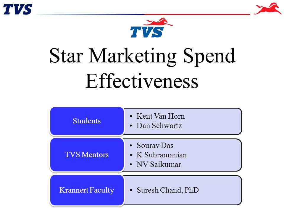 Slide 2 StaR Spend Effectiveness Problem Indore Industry Analysis Traffic vs.