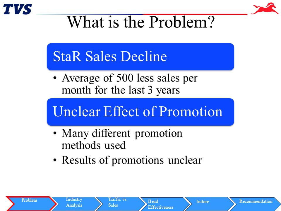 Slide 5 StaR Spend Effectiveness Problem Indore Industry Analysis Traffic vs.