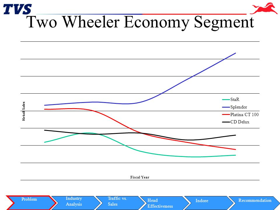 Slide 6 StaR Spend Effectiveness Problem Indore Industry Analysis Traffic vs.