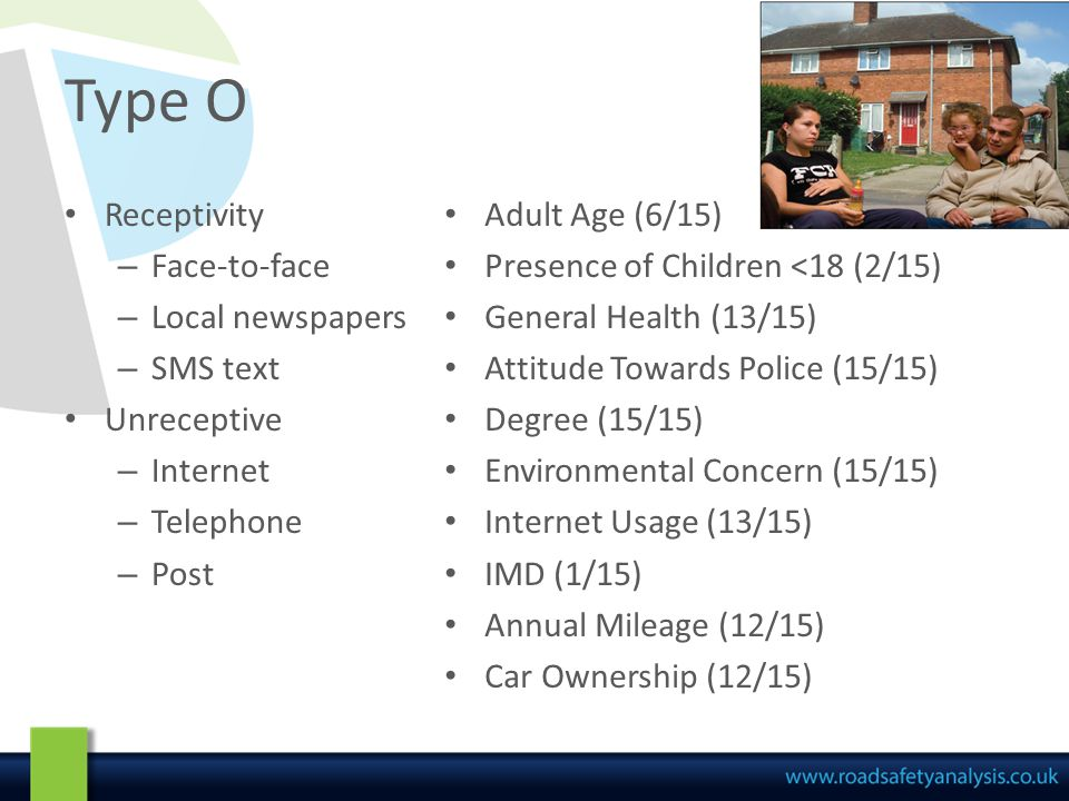 Type K Receptivity – Face-to-face – Local newspapers – SMS text Unreceptive – Internet – Telephone – Post Adult Age (8/15) Presence of Children <18 (5/15) General Health (12/15) Attitude Towards Police (14/15) Degree (14/15) Environmental Concern (9/15) Internet Usage (12/15) IMD (4/15) Annual Mileage (9/15) Car Ownership (9/15)