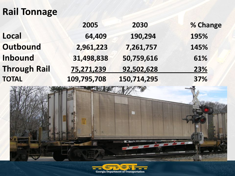 Rail Tonnage 2005 2030% Change Local 64,409 190,294 195% Outbound 2,961,223 7,261,757 145% Inbound 31,498,838 50,759,616 61% Through Rail 75,271,239 92,502,628 23% TOTAL 109,795,708 150,714,295 37%