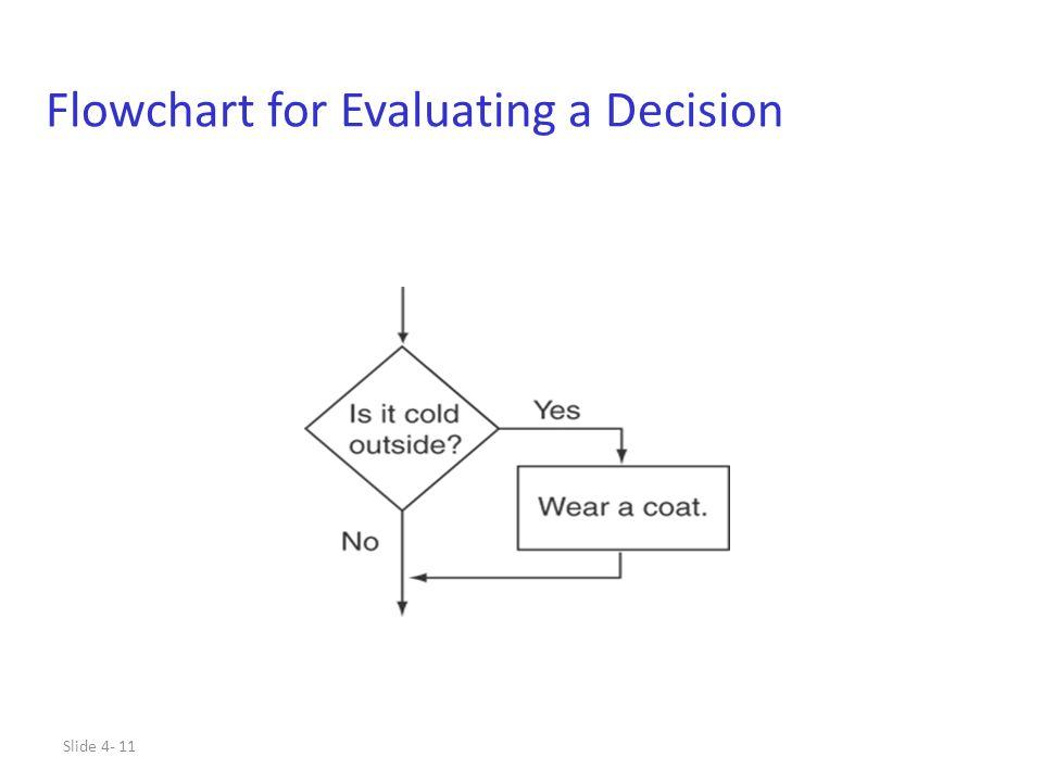 Slide 4- 11 Flowchart for Evaluating a Decision