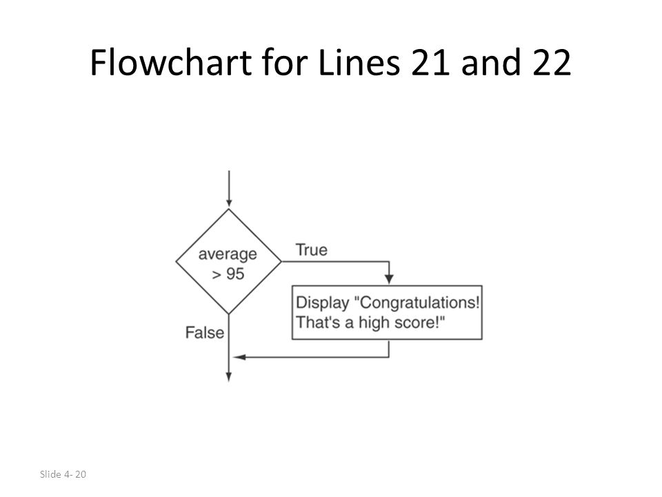 Slide 4- 20 Flowchart for Lines 21 and 22