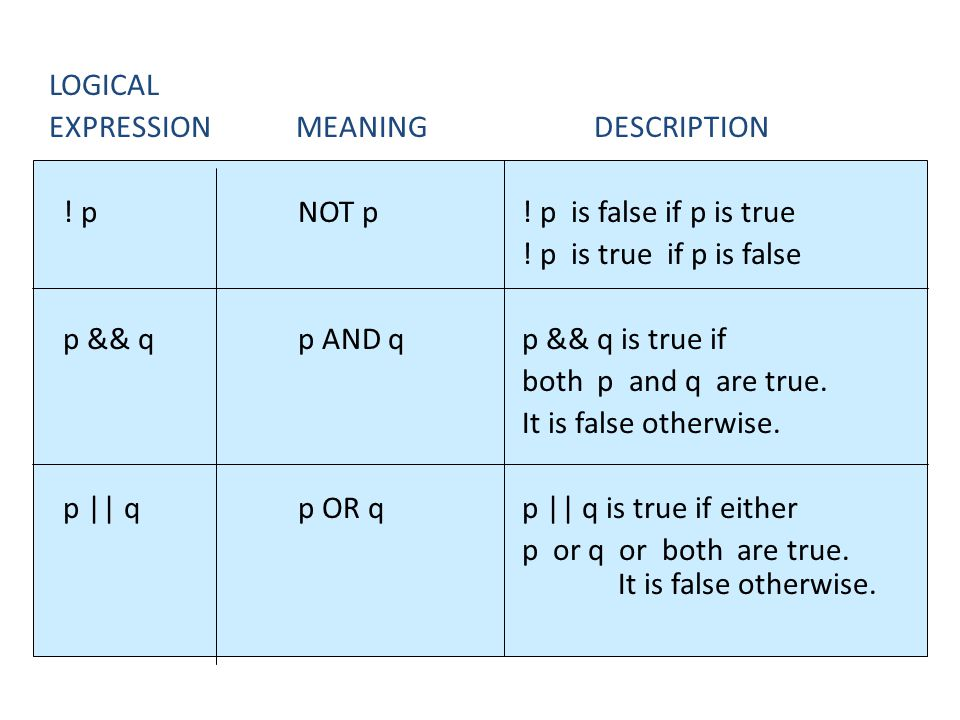 LOGICAL EXPRESSION MEANING DESCRIPTION ! p NOT p ! p is false if p is true ! p is true if p is false p && q p AND q p && q is true if both p and q are