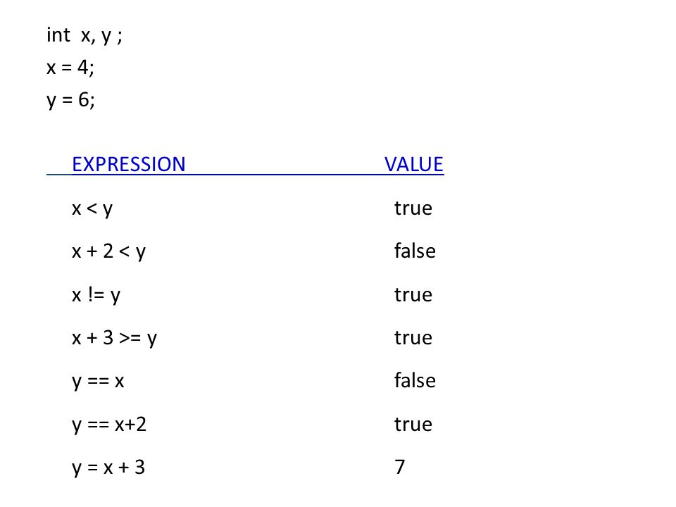int x, y ; x = 4; y = 6; EXPRESSIONVALUE x < y true x + 2 < y false x != y true x + 3 >= y true y == x false y == x+2 true y = x + 3 7