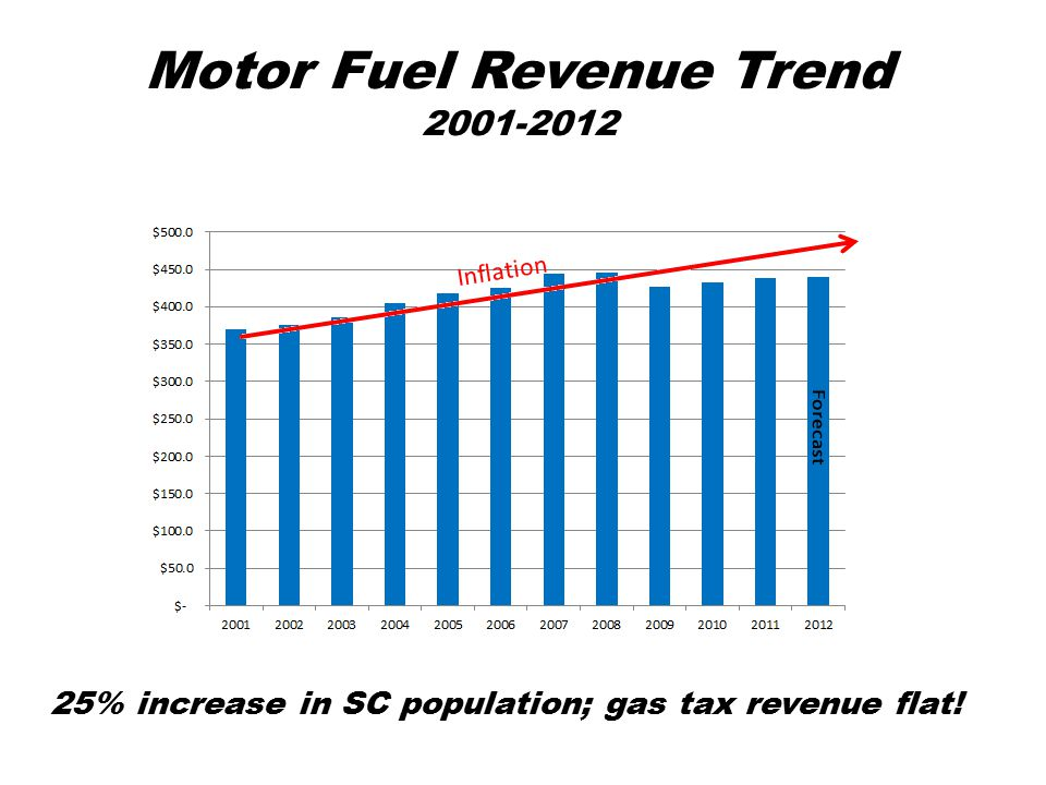 Motor Fuel Revenue Trend 2001-2012 25% increase in SC population; gas tax revenue flat!