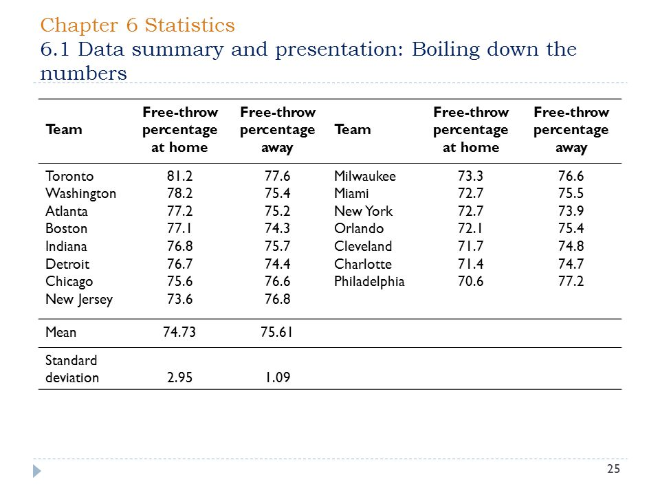 Chapter 6 Statistics 6.1 Data summary and presentation: Boiling down the numbers 25 Team Free-throw percentage at home Free-throw percentage away Team Free-throw percentage at home Free-throw percentage away Toronto Washington Atlanta Boston Indiana Detroit Chicago New Jersey 81.2 78.2 77.2 77.1 76.8 76.7 75.6 73.6 77.6 75.4 75.2 74.3 75.7 74.4 76.6 76.8 Milwaukee Miami New York Orlando Cleveland Charlotte Philadelphia 73.3 72.7 72.1 71.7 71.4 70.6 76.6 75.5 73.9 75.4 74.8 74.7 77.2 Mean74.7375.61 Standard deviation 2.95 1.09