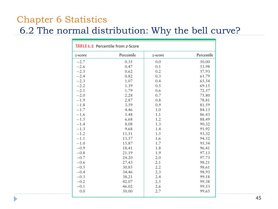 Chapter 6 Statistics 6.2 The normal distribution: Why the bell curve? 45