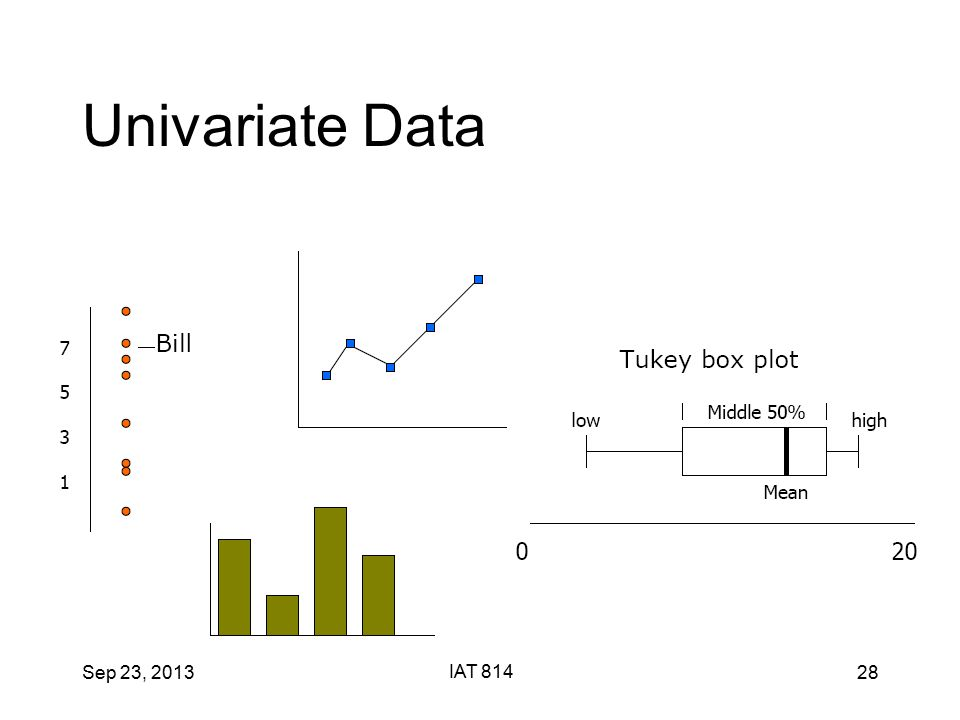 Sep 23, 2013 IAT 814 28 Univariate Data