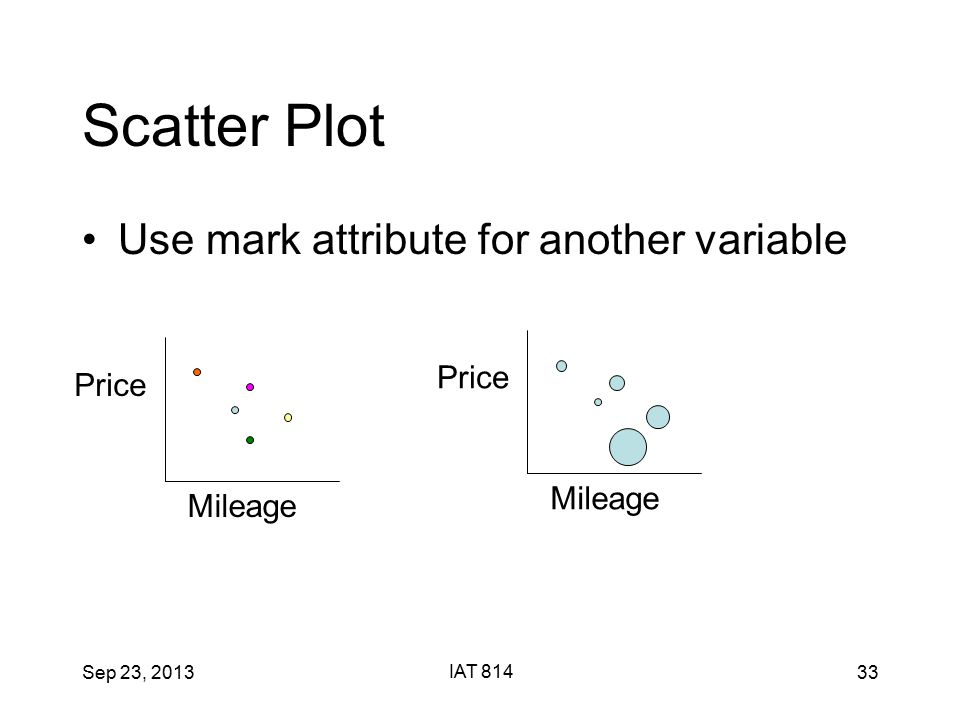 Sep 23, 2013 IAT 814 33 Scatter Plot Use mark attribute for another variable Price Mileage Price Mileage