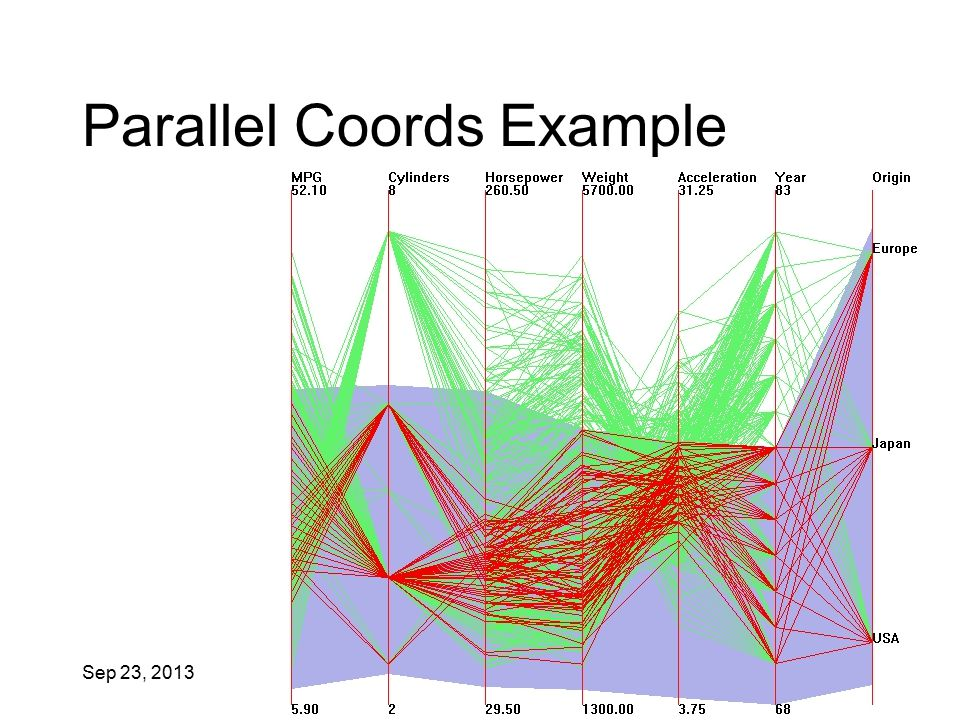 Sep 23, 2013 IAT 814 43 Parallel Coords Example