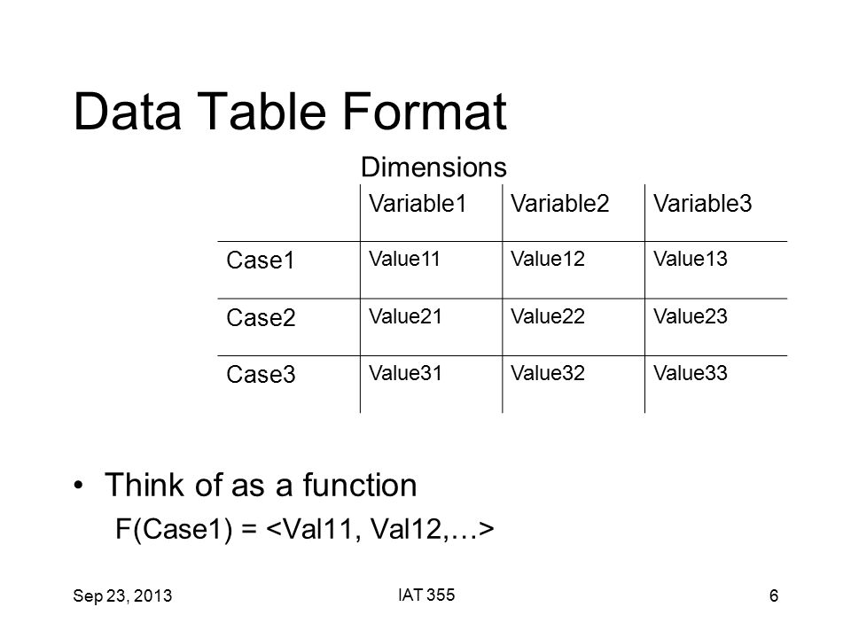 Sep 23, 2013 IAT 355 6 Data Table Format Think of as a function F(Case1) = Variable1Variable2Variable3 Case1 Value11Value12Value13 Case2 Value21Value22Value23 Case3 Value31Value32Value33 Dimensions