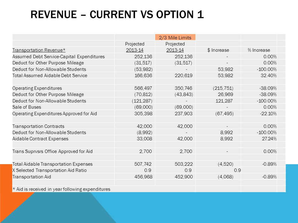 REVENUE – CURRENT VS OPTION 1 2/3 Mile Limits Projected Transportation Revenue*2013-14 $ Increase% Increase Assumed Debt Service-Capital Expenditures 252,136 -0.00% Deduct for Other Purpose Mileage (31,517) -0.00% Deduct for Non-Allowable Students (53,982) - 53,982-100.00% Total Assumed Aidable Debt Service 166,636 220,619 53,98232.40% Operating Expenditures 566,497 350,746 (215,751)-38.09% Deduct for Other Purpose Mileage (70,812) (43,843) 26,969-38.09% Deduct for Non-Allowable Students (121,287) - 121,287-100.00% Sale of Buses (69,000) -0.00% Operating Expenditures Approved for Aid 305,398 237,903 (67,495)-22.10% Transportation Contracts 42,000 -0.00% Deduct for Non-Allowable Students (8,992) - 8,992-100.00% Aidable Contract Expenses 33,008 42,000 8,99227.24% Trans Suprvsrs Office Approved for Aid 2,700 -0.00% Total Aidable Transportation Expenses 507,742 503,222 (4,520)-0.89% X Selected Transportation Aid Ratio 0.9 Transportation Aid 456,968 452,900 (4,068)-0.89% * Aid is received in year following expenditures
