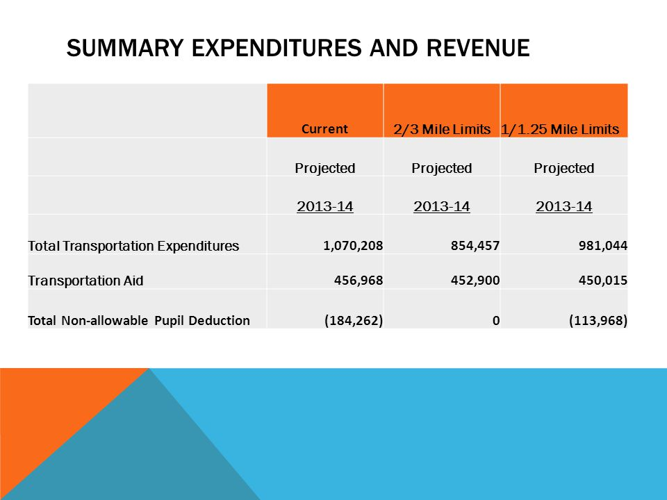 SUMMARY EXPENDITURES AND REVENUE Current 2/3 Mile Limits1/1.25 Mile Limits Projected 2013-14 Total Transportation Expenditures 1,070,208 854,457 981,044 Transportation Aid 456,968 452,900 450,015 Total Non-allowable Pupil Deduction(184,262)0(113,968)