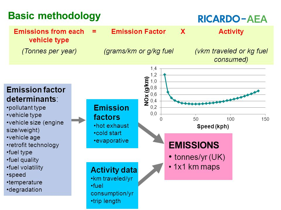 Basic methodology Emission factor determinants: pollutant type vehicle type vehicle size (engine size/weight) vehicle age retrofit technology fuel type fuel quality fuel volatility speed temperature degradation Emission factors hot exhaust cold start evaporative Activity data km traveled/yr fuel consumption/yr trip length EMISSIONS tonnes/yr (UK) 1x1 km maps Emissions from each vehicle type =Emission FactorXActivity (Tonnes per year)(grams/km or g/kg fuel(vkm traveled or kg fuel consumed)