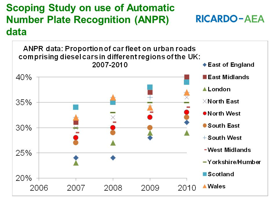 Benefits of using ANPR data Improved fleet composition data Improved emissions for both AQ and GHG inventories Country-specific inventories for GHG emissions from road transport Improvements to the UK's National Transport Model and road scheme assessment tools Improvements to Local Authority Air Quality Review and Assessments, Air Quality Action Plans and Local Authority CO 2 inventories