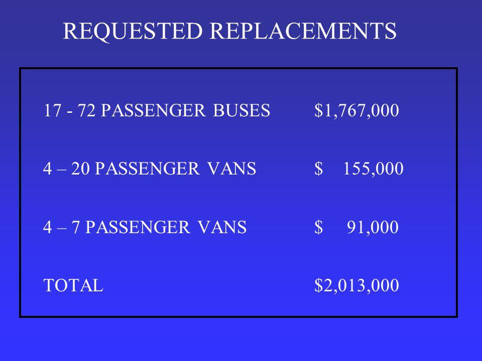 REQUESTED REPLACEMENTS 17 - 72 PASSENGER BUSES$1,767,000 4 – 20 PASSENGER VANS$ 155,000 4 – 7 PASSENGER VANS$ 91,000 TOTAL$2,013,000