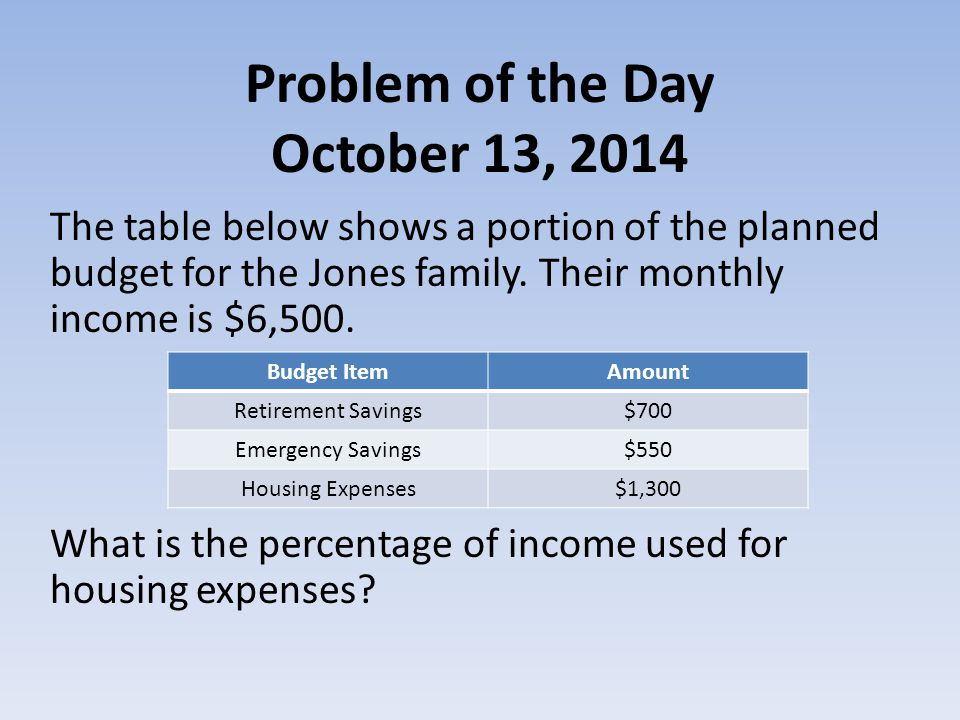 Problem of the Day October 13, 2014 The table below shows a portion of the planned budget for the Jones family.