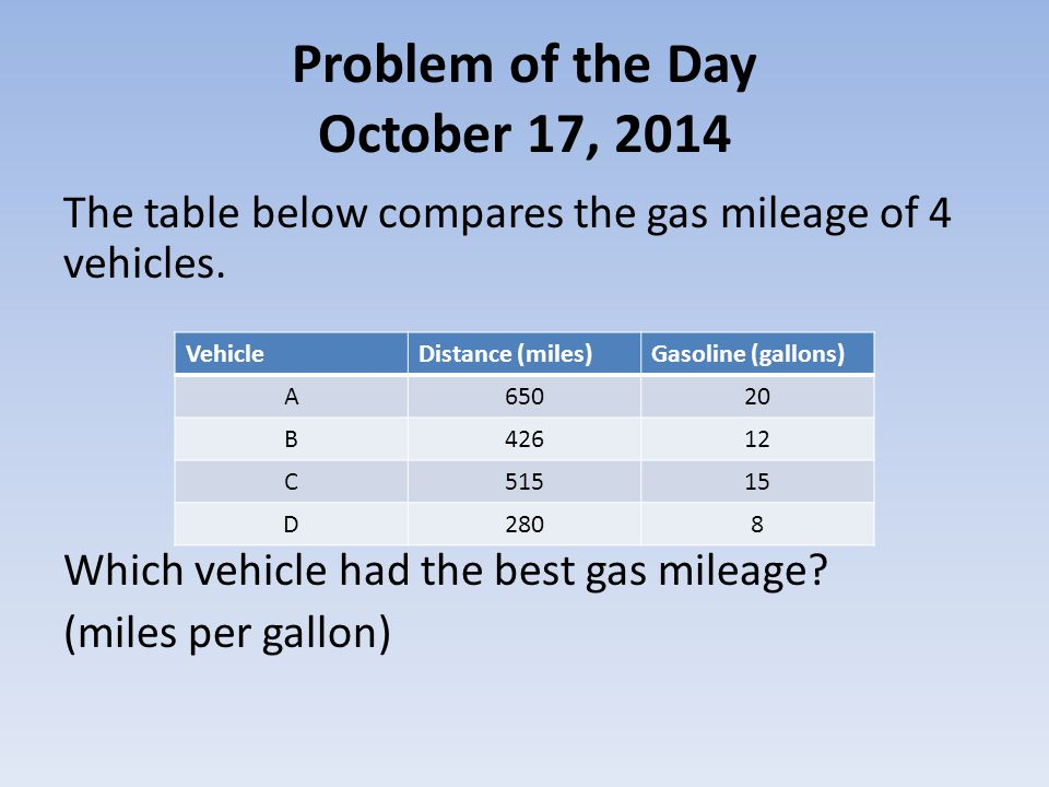 Problem of the Day October 20, 2014 The coat you bought was on sale for 10% off.