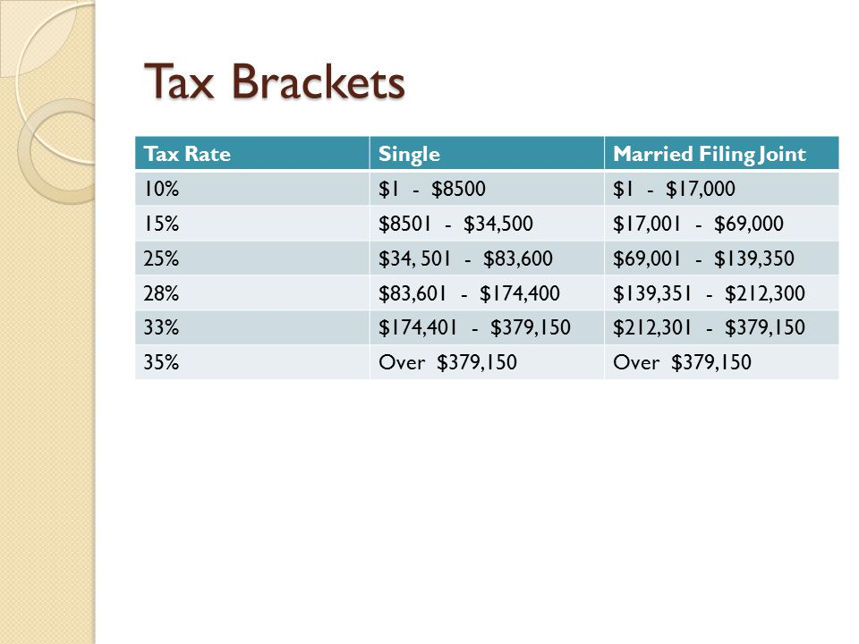 Tax Brackets Tax RateSingleMarried Filing Joint 10%$1 - $8500$1 - $17,000 15%$8501 - $34,500$17,001 - $69,000 25%$34, 501 - $83,600$69,001 - $139,350 28%$83,601 - $174,400$139,351 - $212,300 33%$174,401 - $379,150$212,301 - $379,150 35%Over $379,150