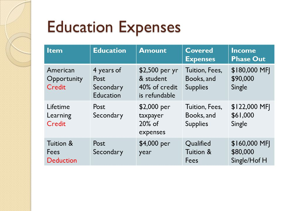Education Expenses ItemEducationAmountCovered Expenses Income Phase Out American Opportunity Credit 4 years of Post Secondary Education $2,500 per yr & student 40% of credit is refundable Tuition, Fees, Books, and Supplies $180,000 MFJ $90,000 Single Lifetime Learning Credit Post Secondary $2,000 per taxpayer 20% of expenses Tuition, Fees, Books, and Supplies $122,000 MFJ $61,000 Single Tuition & Fees Deduction Post Secondary $4,000 per year Qualified Tuition & Fees $160,000 MFJ $80,000 Single/Hof H