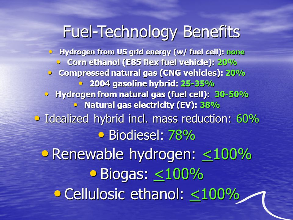 Fuel-Technology Benefits Hydrogen from US grid energy (w/ fuel cell): none Hydrogen from US grid energy (w/ fuel cell): none Corn ethanol (E85 flex fuel vehicle): 20% Corn ethanol (E85 flex fuel vehicle): 20% Compressed natural gas (CNG vehicles): 20% Compressed natural gas (CNG vehicles): 20% 2004 gasoline hybrid: 25-35% 2004 gasoline hybrid: 25-35% Hydrogen from natural gas (fuel cell): 30-50% Hydrogen from natural gas (fuel cell): 30-50% Natural gas electricity (EV): 38% Natural gas electricity (EV): 38% Idealized hybrid incl.