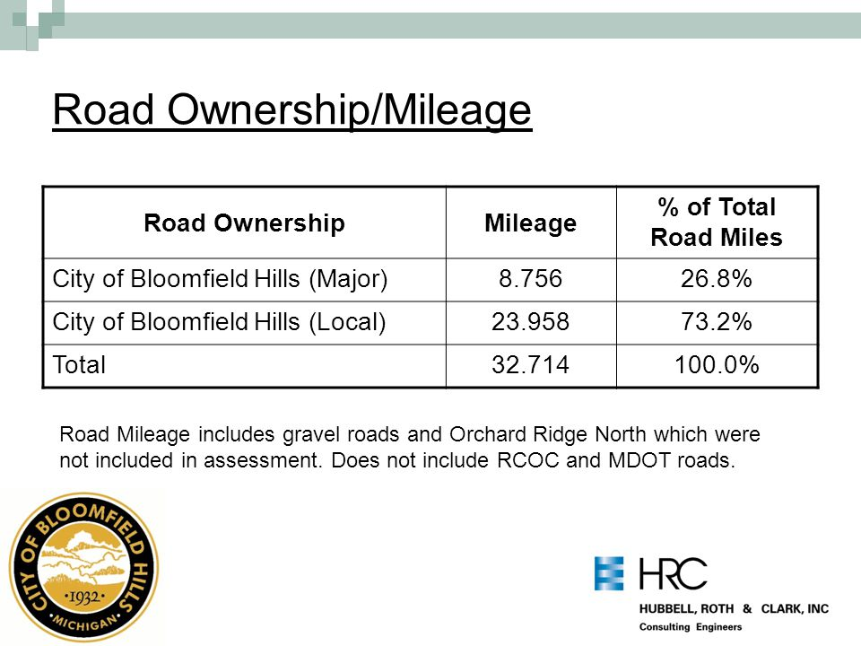 Road Ownership/Mileage Road OwnershipMileage % of Total Road Miles City of Bloomfield Hills (Major)8.75626.8% City of Bloomfield Hills (Local)23.95873.2% Total32.714100.0% Road Mileage includes gravel roads and Orchard Ridge North which were not included in assessment.