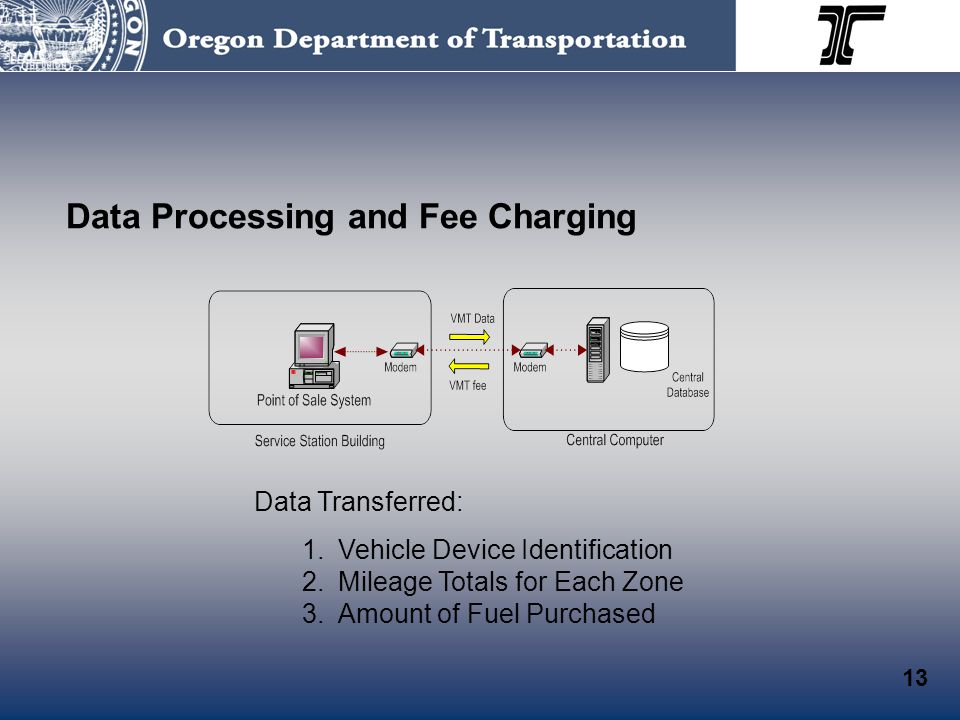 Data Processing and Fee Charging 13 Data Transferred: 1.