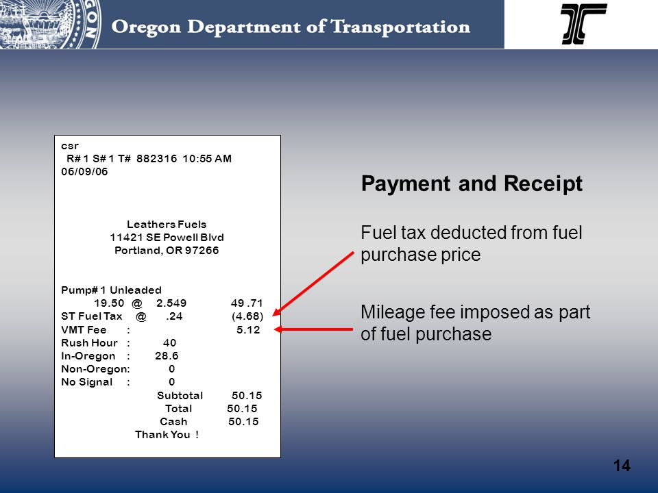 Payment and Receipt Fuel tax deducted from fuel purchase price Mileage fee imposed as part of fuel purchase csr R# 1 S# 1 T# 882316 10:55 AM 06/09/06 Leathers Fuels 11421 SE Powell Blvd Portland, OR 97266 Pump# 1 Unleaded 19.50 @ 2.549 49.71 ST Fuel Tax @.24 (4.68) VMT Fee: 5.12 Rush Hour: 40 In-Oregon: 28.6 Non-Oregon: 0 No Signal: 0 Subtotal 50.15 Total 50.15 Cash 50.15 Thank You .