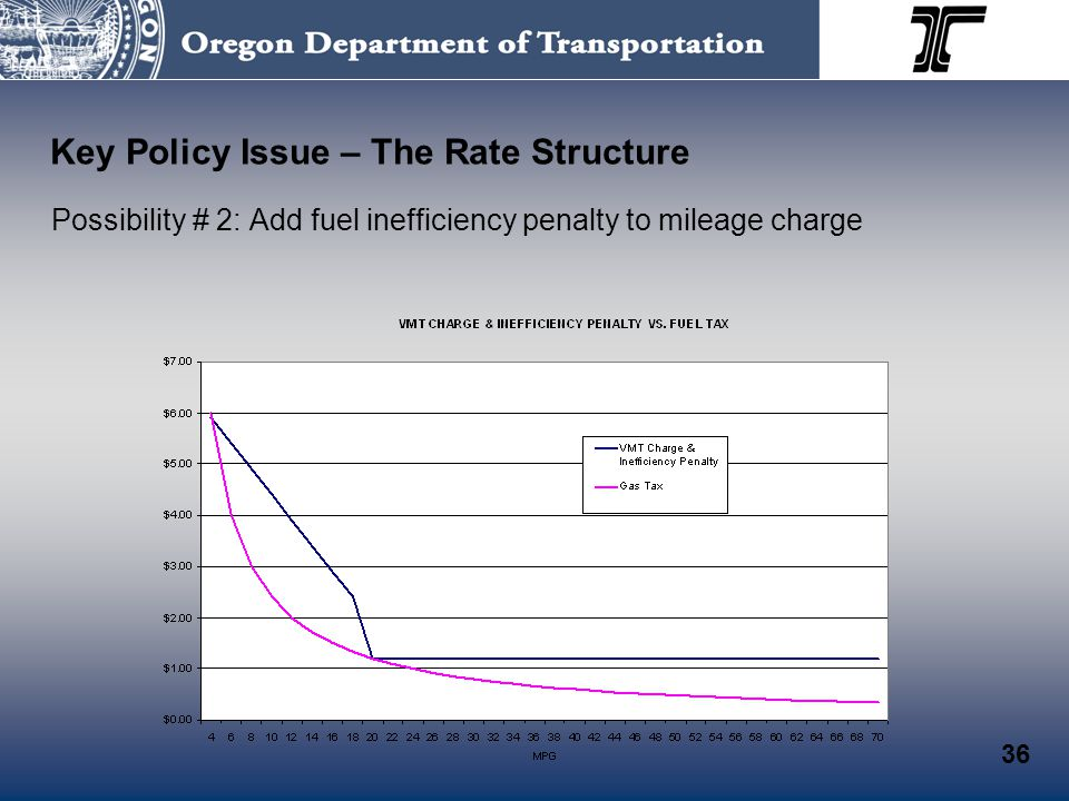 Possibility # 2: Add fuel inefficiency penalty to mileage charge Key Policy Issue – The Rate Structure 36
