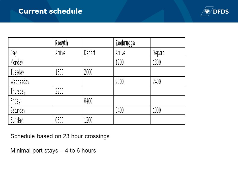 Current schedule Schedule based on 23 hour crossings Minimal port stays – 4 to 6 hours