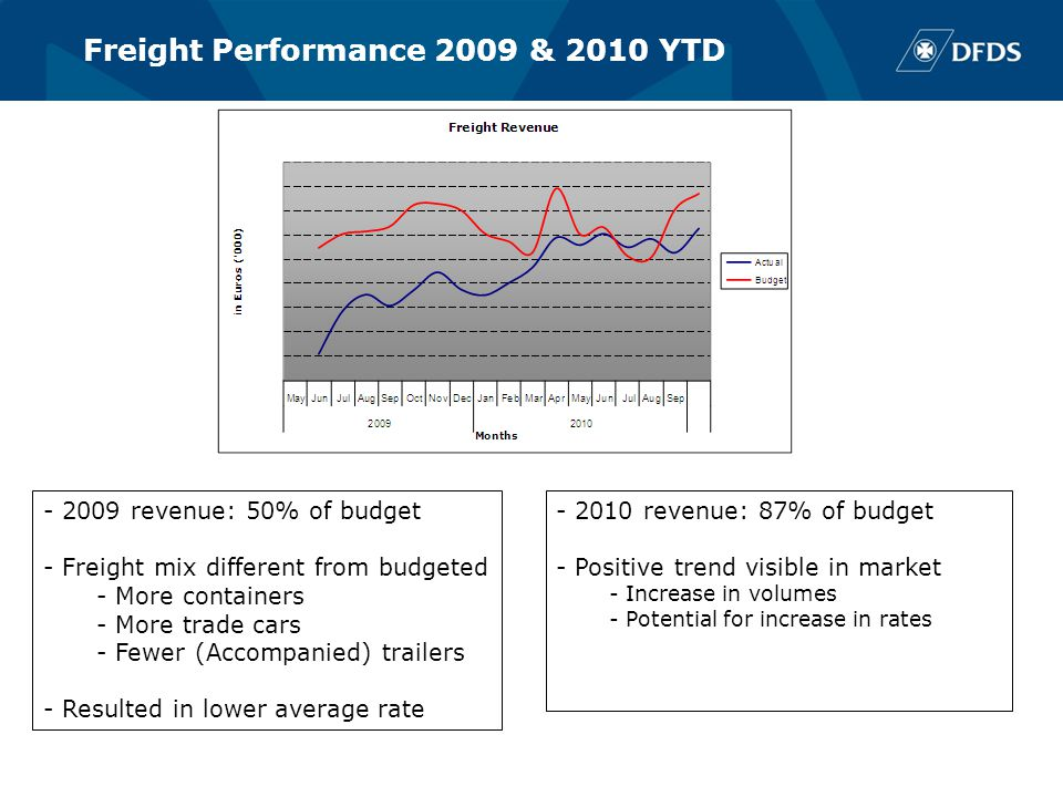Freight Performance 2009 & 2010 YTD - 2009 revenue: 50% of budget - Freight mix different from budgeted - More containers - More trade cars - Fewer (A