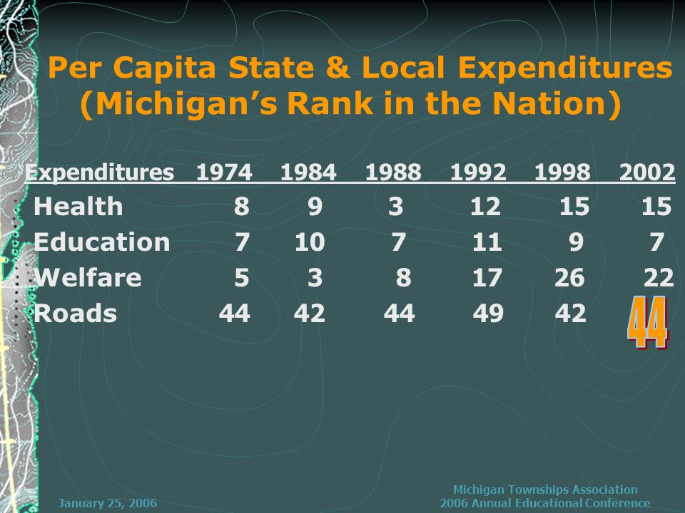 January 25, 2006 Michigan Townships Association 2006 Annual Educational Conference Per Capita State & Local Expenditures (Michigan's Rank in the Nation) Expenditures 1974 1984 1988 1992 1998 2002 Health 8 9 3 12 15 15 Education 7 10 7 11 9 7 Welfare 5 3 8 17 26 22 Roads 44 42 44 49 42