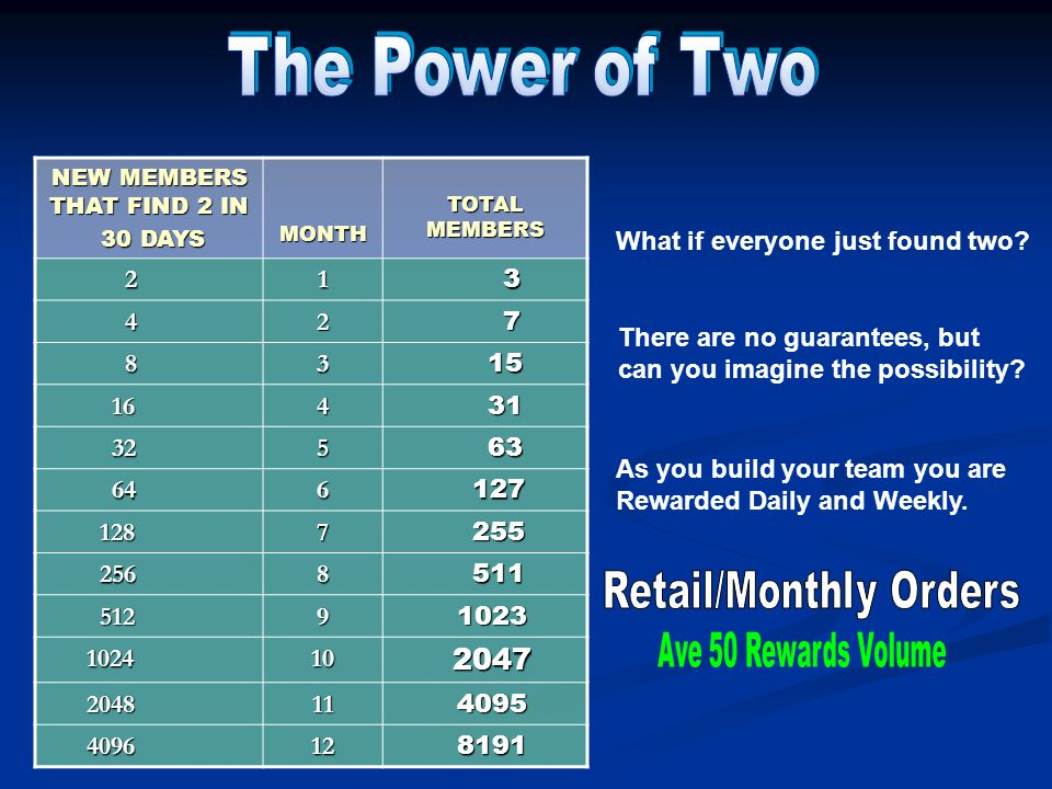 NEW MEMBERS THAT FIND 2 IN 30 DAYS 30 DAYSMONTH TOTAL MEMBERS 213 427 8315 16431 32563 646127 1287255 2568511 51291023 1024102047 2048114095 4096128191 What if everyone just found two.