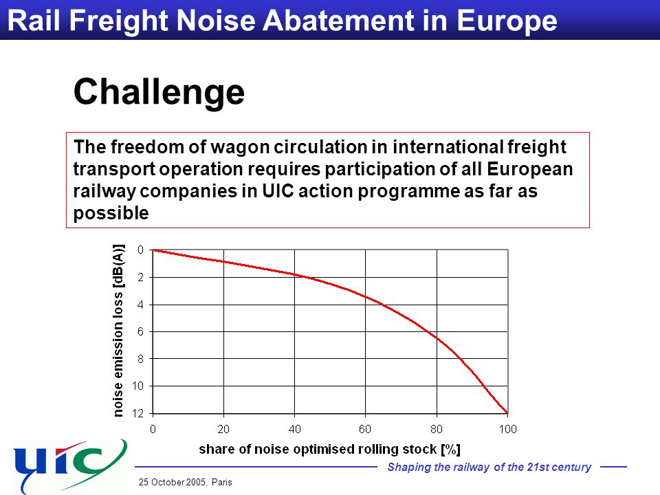 Shaping the railway of the 21st century 25 October 2005, Paris Rail Freight Noise Abatement in Europe Challenge The freedom of wagon circulation in international freight transport operation requires participation of all European railway companies in UIC action programme as far as possible