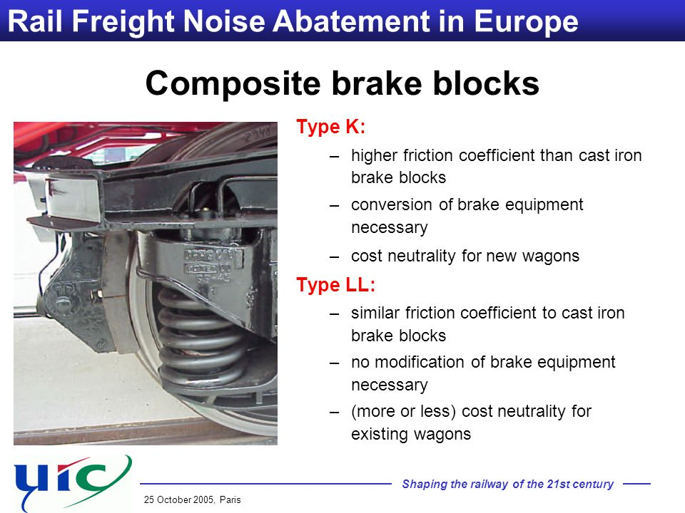 Shaping the railway of the 21st century 25 October 2005, Paris Rail Freight Noise Abatement in Europe Composite brake blocks Type K: –higher friction coefficient than cast iron brake blocks –conversion of brake equipment necessary –cost neutrality for new wagons Type LL: –similar friction coefficient to cast iron brake blocks –no modification of brake equipment necessary –(more or less) cost neutrality for existing wagons
