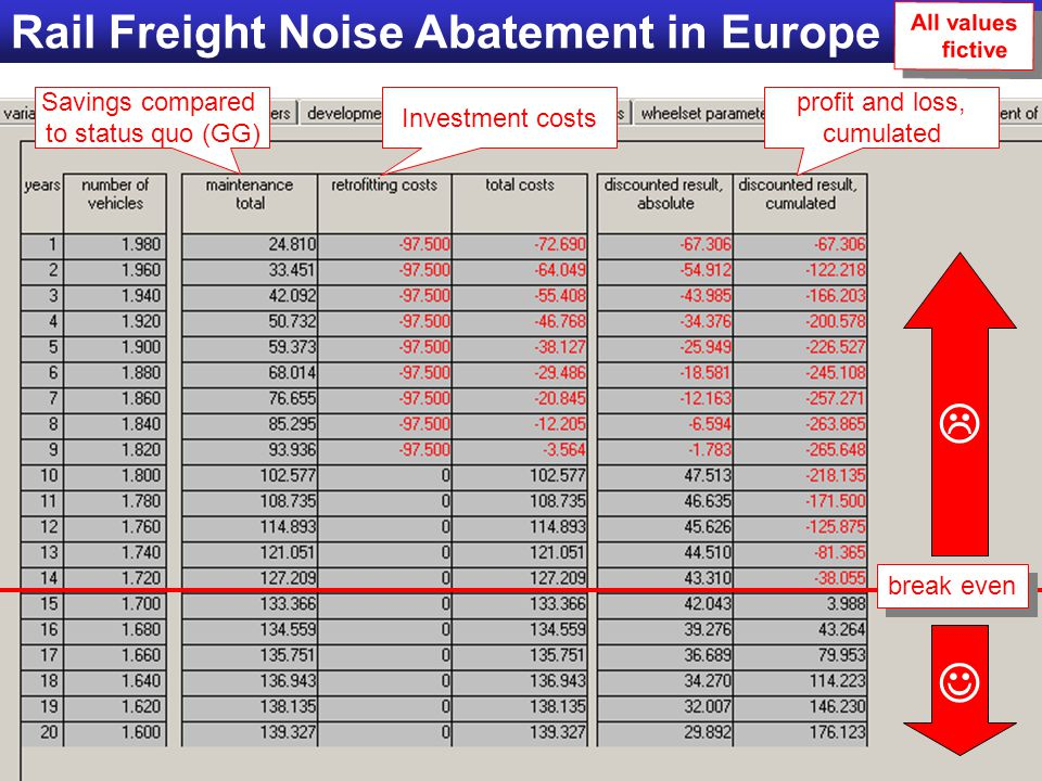Shaping the railway of the 21st century 25 October 2005, Paris Rail Freight Noise Abatement in Europe break even Savings compared to status quo (GG) Investment costs profit and loss, cumulated  All values fictive