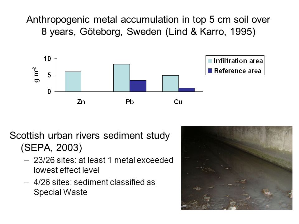 Scottish urban rivers sediment study (SEPA, 2003) –23/26 sites: at least 1 metal exceeded lowest effect level –4/26 sites: sediment classified as Special Waste Anthropogenic metal accumulation in top 5 cm soil over 8 years, Göteborg, Sweden (Lind & Karro, 1995)
