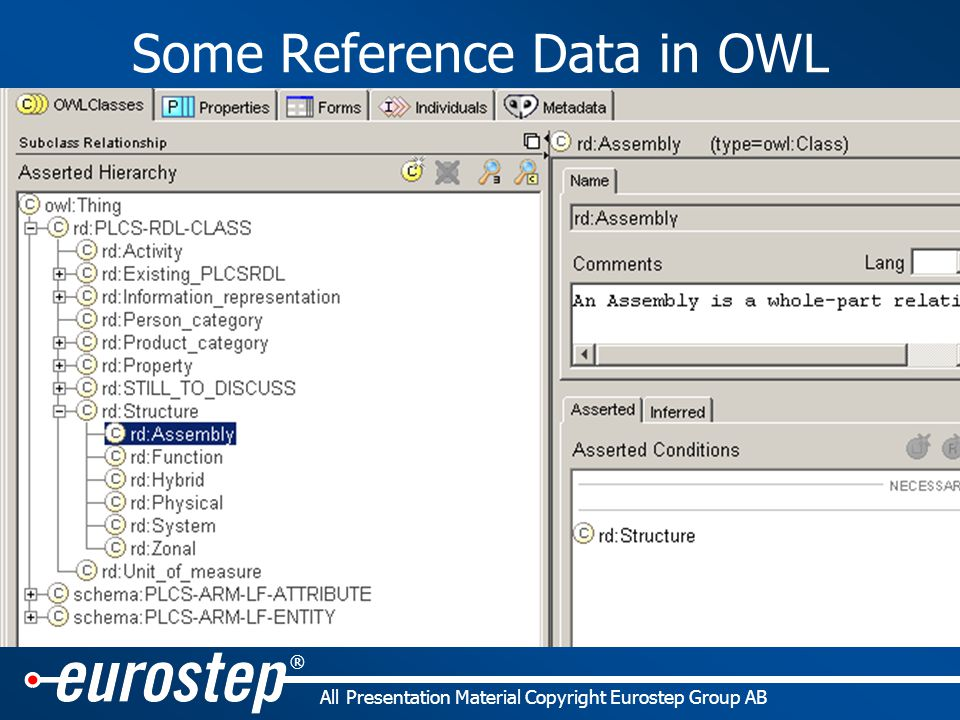 ® All Presentation Material Copyright Eurostep Group AB Some Reference Data in OWL