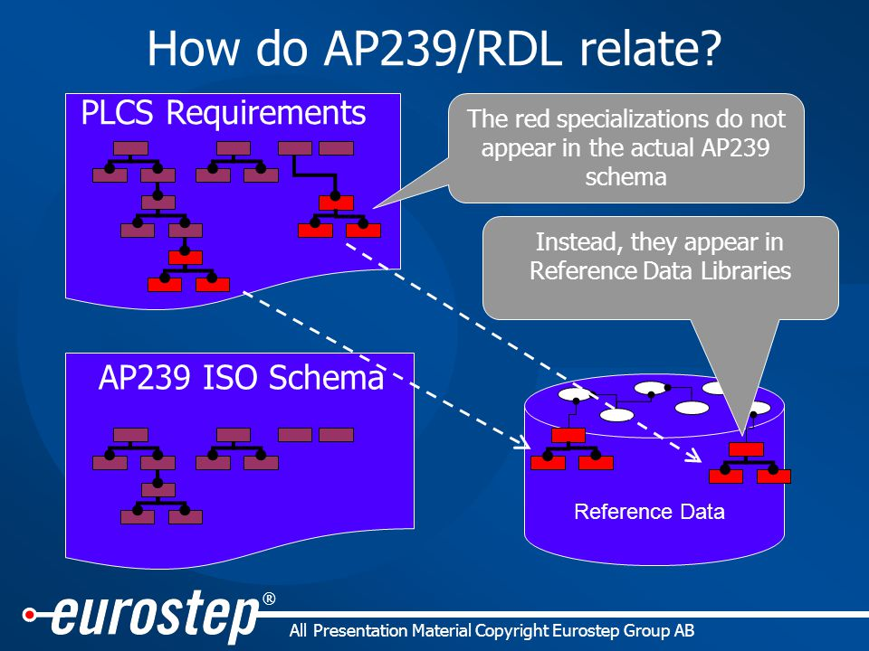 ® All Presentation Material Copyright Eurostep Group AB Reference Data PLCS Requirements The red specializations do not appear in the actual AP239 schema AP239 ISO Schema Instead, they appear in Reference Data Libraries How do AP239/RDL relate?