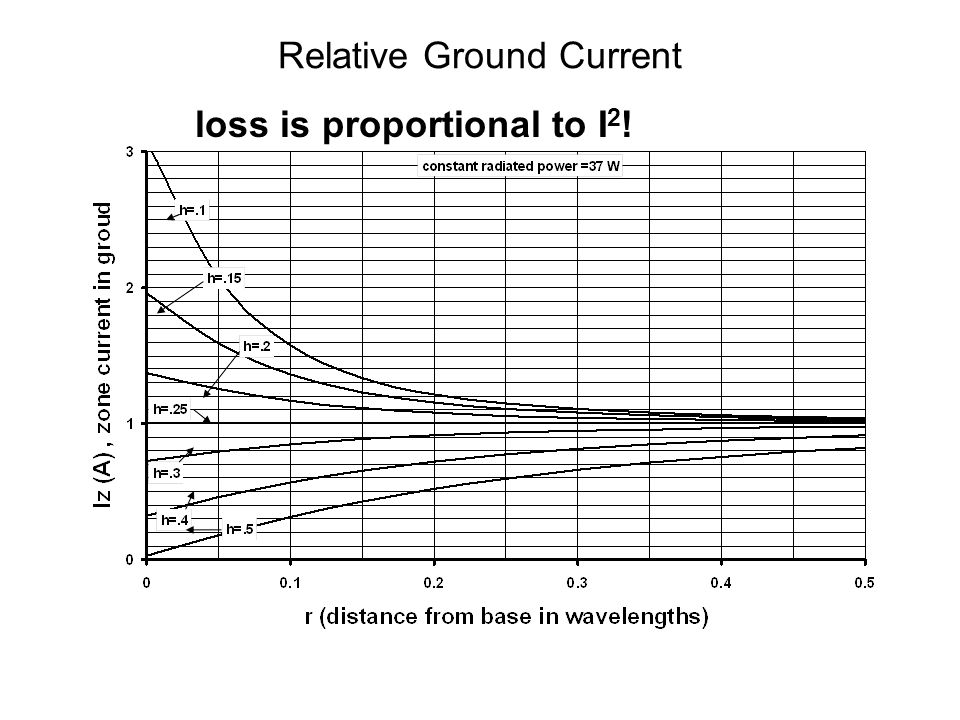 Relative Ground Current loss is proportional to I 2 !